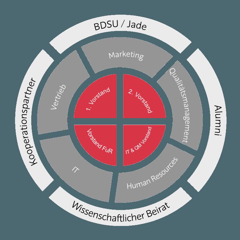 Der Aufbau von BCPro